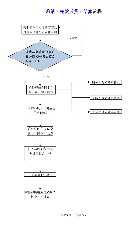 『微知识』超市标准采购业务流程图